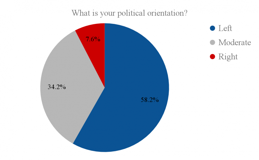 The political makeup of the student body.