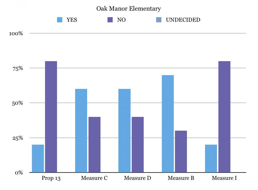Oak Manor exit poll
